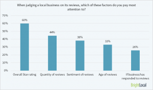Consumer Survey question: what factors are important when judging a local business