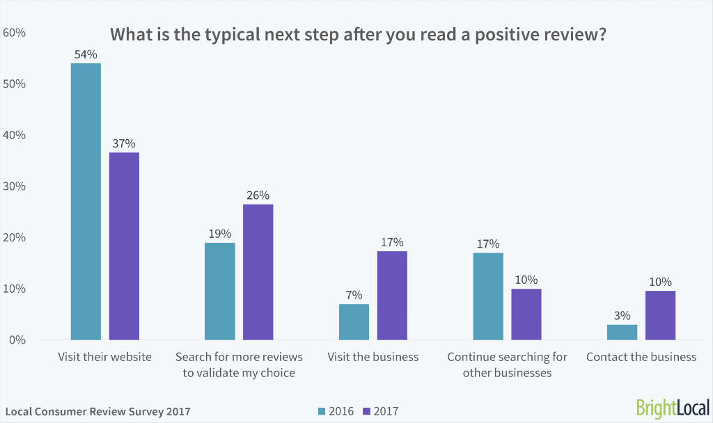 Brightlocal - 2017 Consumer survey - Reviews and Websites